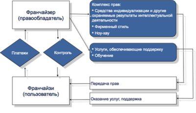 Цели, предметы, сроки, стороны, формы
